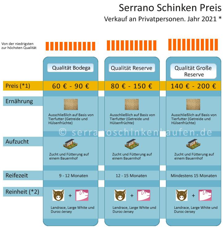 Serrano Schinken Preis